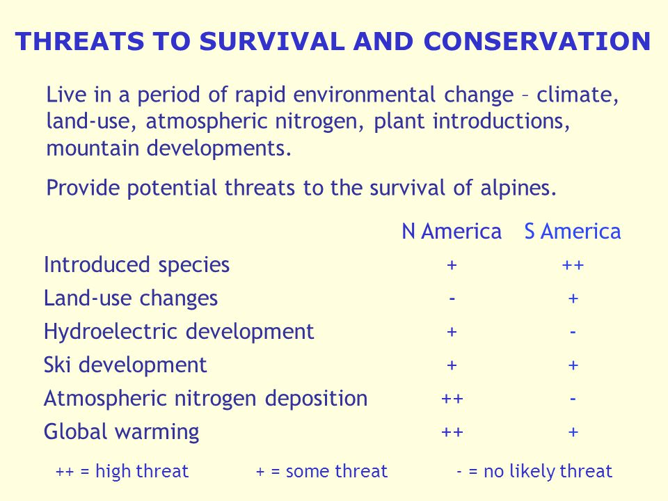 THREATS TO SURVIVAL AND CONSERVATION Live in a period of rapid environmental change – climate, land-use, atmospheric nitrogen, plant introductions, mountain developments.