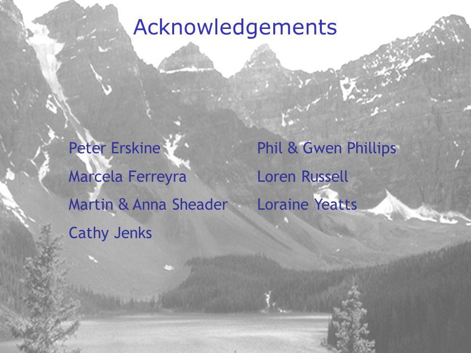 Acknowledgements Peter ErskinePhil & Gwen Phillips Marcela FerreyraLoren Russell Martin & Anna SheaderLoraine Yeatts Cathy Jenks