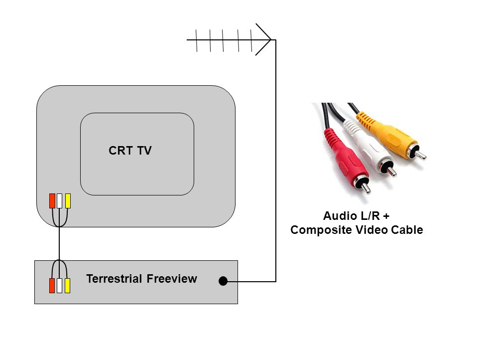 Audio L/R + Composite Video Cable Terrestrial Freeview CRT TV