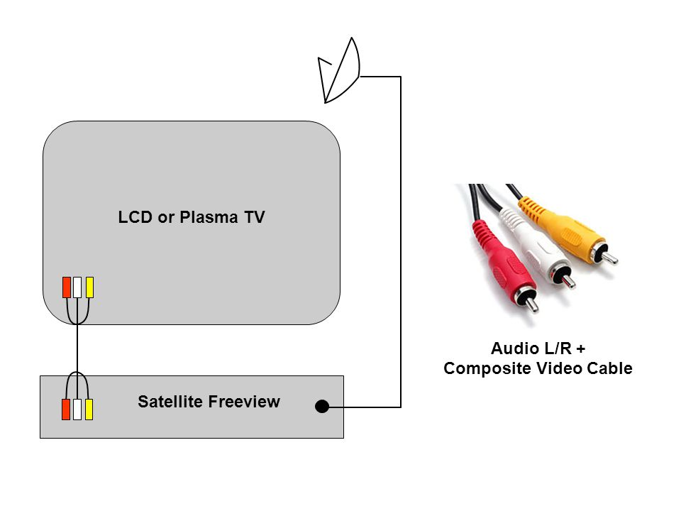 Audio L/R + Composite Video Cable Satellite Freeview LCD or Plasma TV