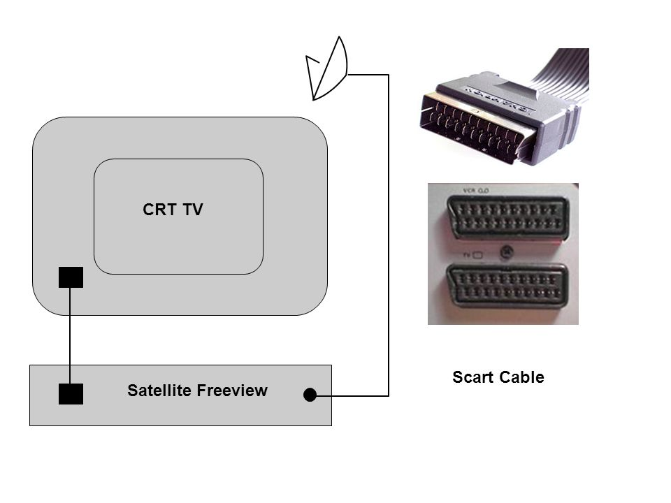 Satellite Freeview CRT TV Scart Cable