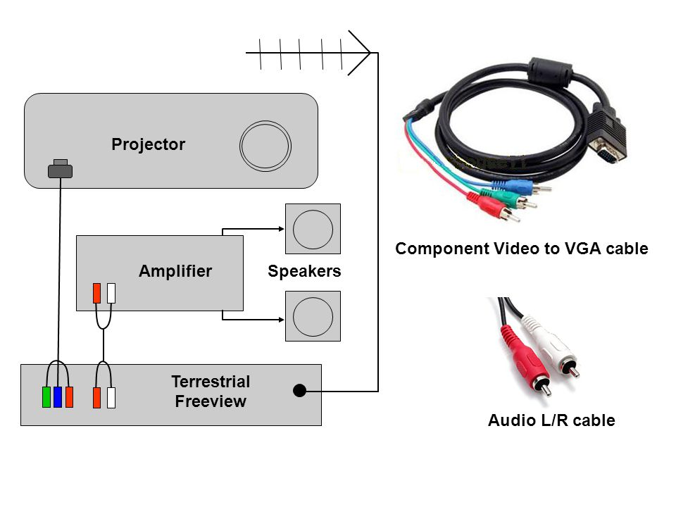 Component Video to VGA cable Terrestrial Freeview Amplifier Speakers Projector Audio L/R cable