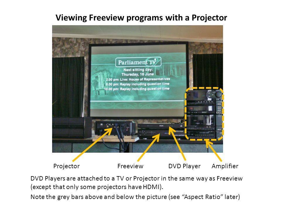 Viewing Freeview programs with a Projector ProjectorFreeviewDVD PlayerAmplifier DVD Players are attached to a TV or Projector in the same way as Freeview (except that only some projectors have HDMI).