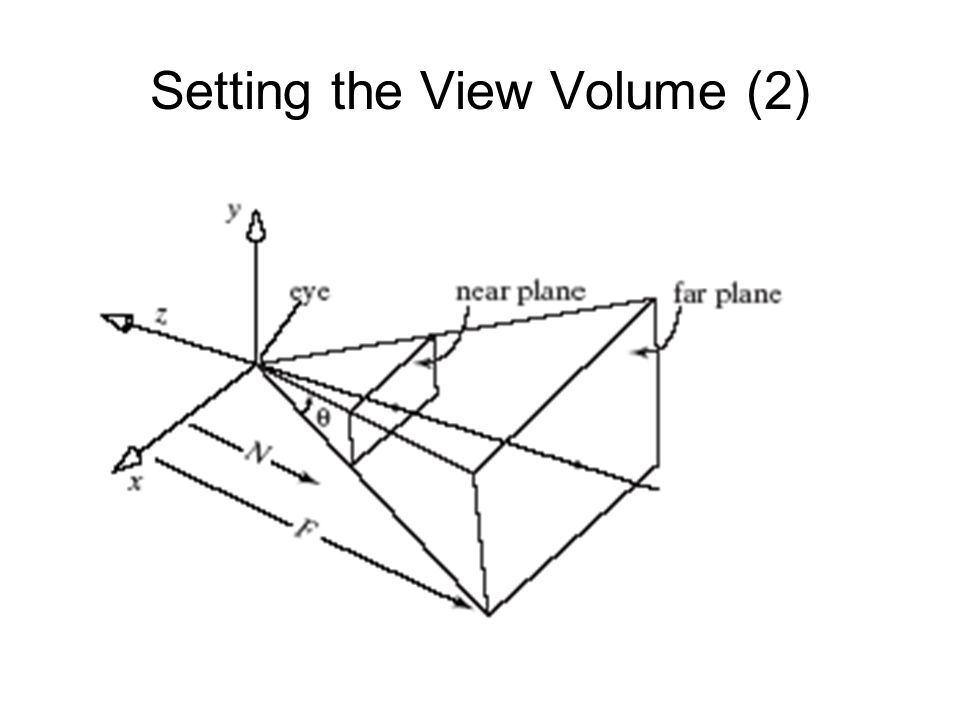 Perspective Projections of 3-D Objects (3) A vertex located at P in eye coordinates is passed through the next stages of the pipeline where it is projected to a certain point (x*, y*) on the near plane, clipping is carried out, and finally the surviving vertices are mapped to the viewport on the display.