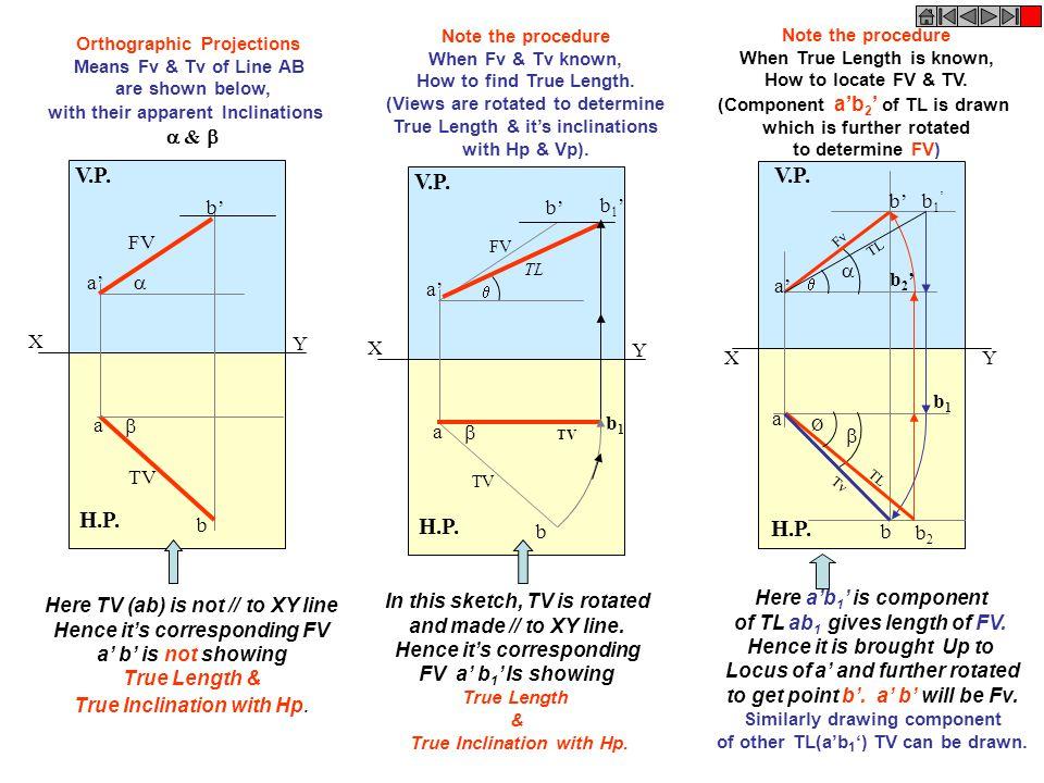 XY H.P. V.P. X Y  H.P. V.P. a b TV a' b' FV TV b1b1 b1'b1' TL X Y   H.P. V.P. a b FV TV a' b' Here TV (ab) is not // to XY line Hence it's correspo