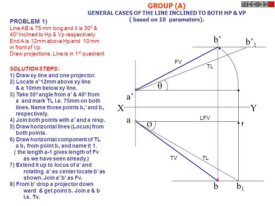 a' b' a b XY b' 1 b1b1 Ø  GROUP (A) GENERAL CASES OF THE LINE INCLINED TO BOTH HP & VP ( based on 10 parameters). PROBLEM 1) Line AB is 75 mm long an