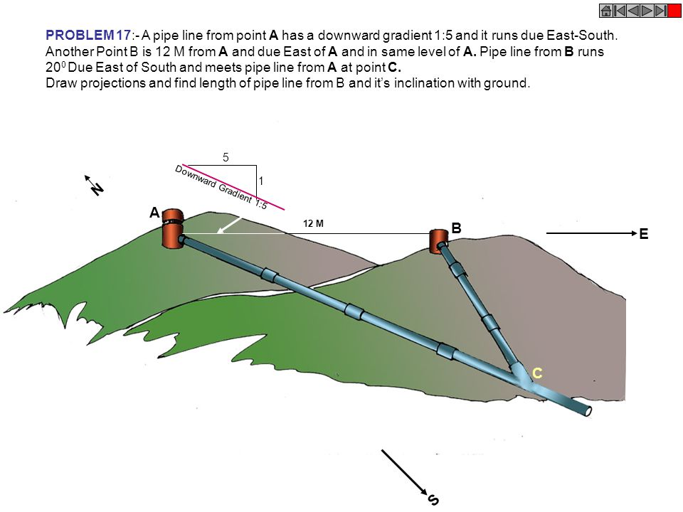 PROBLEM 17:- A pipe line from point A has a downward gradient 1:5 and it runs due East-South. Another Point B is 12 M from A and due East of A and in