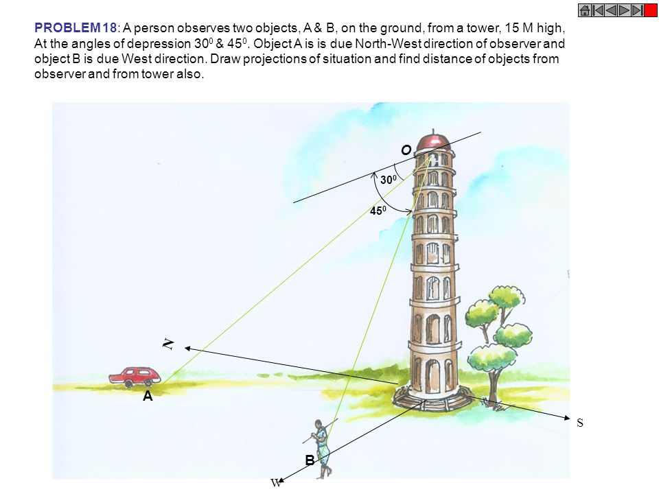 N W S PROBLEM 18: A person observes two objects, A & B, on the ground, from a tower, 15 M high, At the angles of depression 30 0 & 45 0. Object A is i