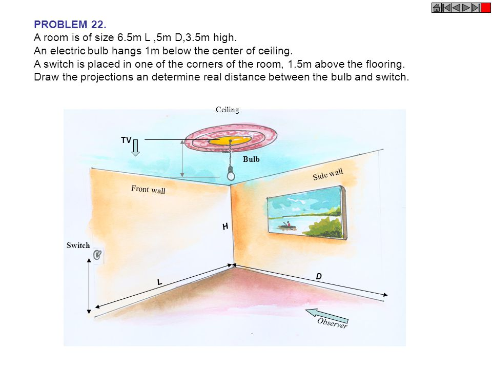 PROBLEM 22. A room is of size 6.5m L,5m D,3.5m high. An electric bulb hangs 1m below the center of ceiling. A switch is placed in one of the corners o