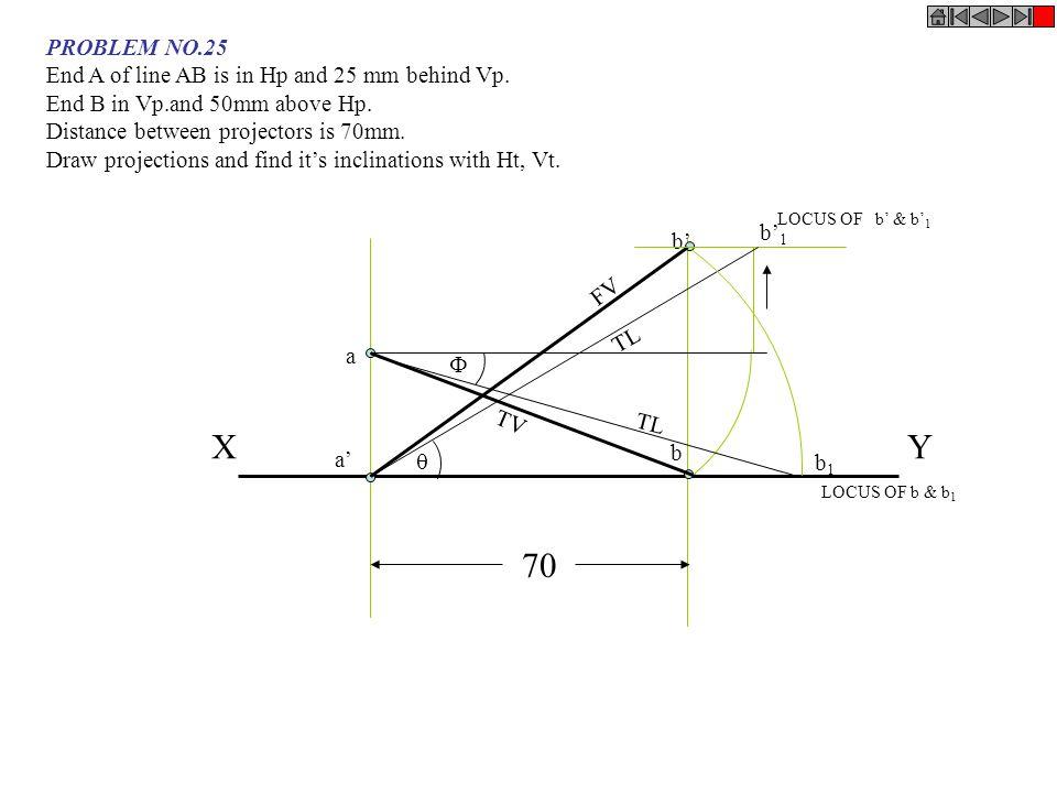 XY a a' b b' TV FV LOCUS OF b' & b' 1 LOCUS OF b & b 1 b' 1 TL  b1b1  70 PROBLEM NO.25 End A of line AB is in Hp and 25 mm behind Vp. End B in Vp.an