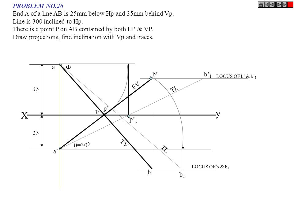 X y a b' 1  =30 0 p' 1 a' p' b' b b1b1 LOCUS OF b' & b' 1 LOCUS OF b & b 1  p 35 25 TL FV TV PROBLEM NO.26 End A of a line AB is 25mm below Hp and 3
