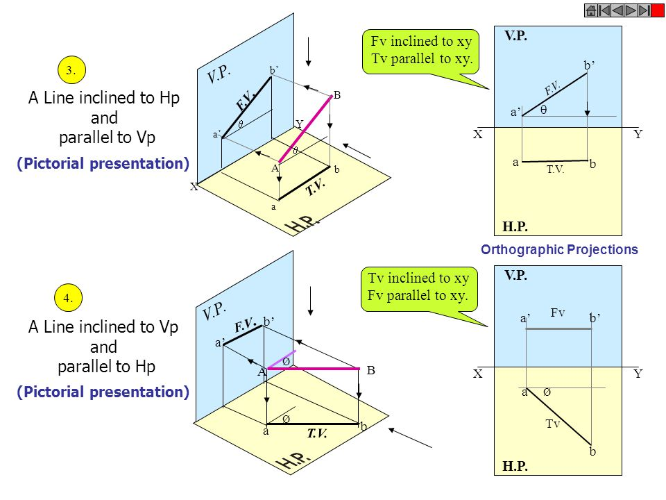 A Line inclined to Hp and parallel to Vp (Pictorial presentation) X Y V.P. A B b' a' b a   F.V. T.V. A Line inclined to Vp and parallel to Hp (Picto