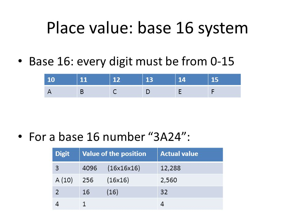 Place value: base 16 system Base 16: every digit must be from 0-15 For a base 16 number 3A24 : 101112131415 ABCDEF DigitValue of the positionActual value 34096 (16x16x16)12,288 A (10)256 (16x16)2,560 216 (16)32 414