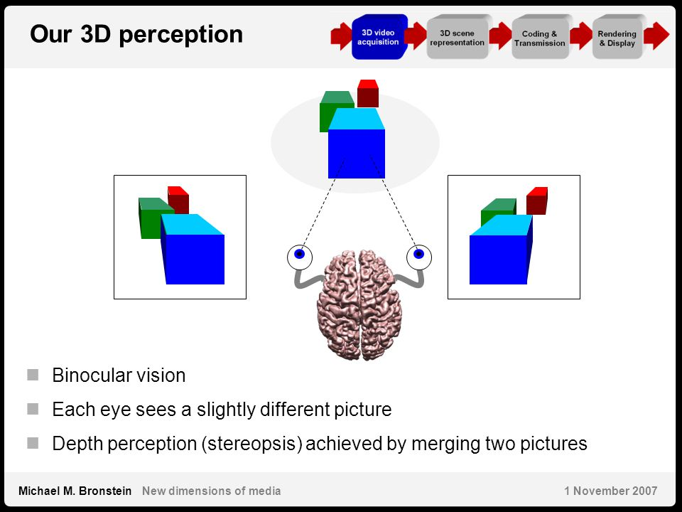 10 Michael M. Bronstein New dimensions of media 1 November 2007 Our 3D perception Binocular vision Each eye sees a slightly different picture Depth pe