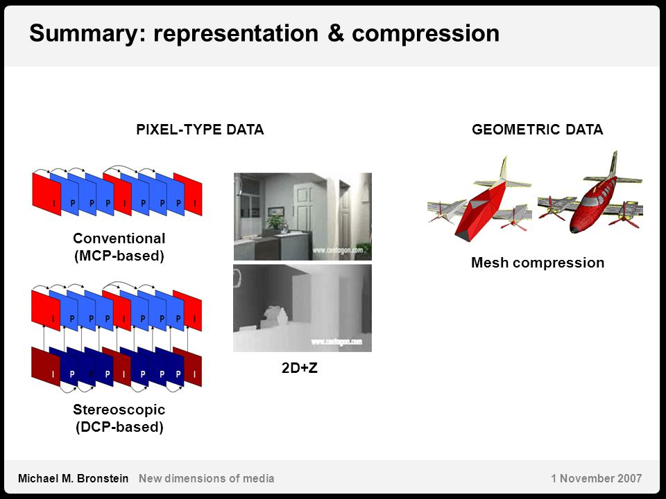 36 Michael M. Bronstein New dimensions of media 1 November 2007 Summary: representation & compression Conventional (MCP-based) Mesh compression PIXEL-