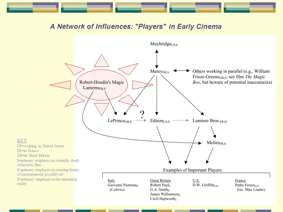 A Network of Influences: Players in Early Cinema KEY US=working in United States FR=in France GB=in Great Britain S=primary emphasis on scientific study of motion, film E=primary emphasis on creating forms of entertainment, possibly art D=primary emphasis on documenting reality