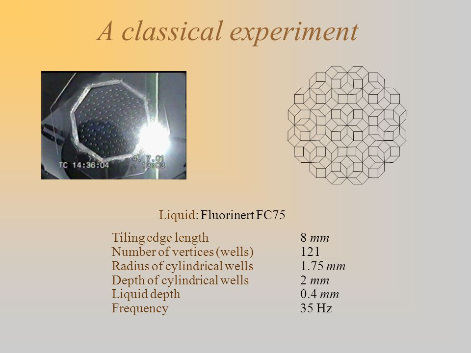 A classical experiment Liquid: Fluorinert FC75 Tiling edge length8 mm Number of vertices (wells)121 Radius of cylindrical wells1.75 mm Depth of cylind