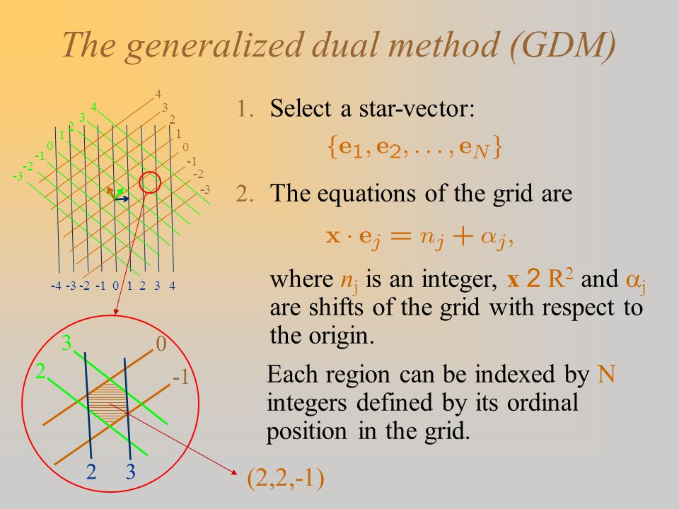 The generalized dual method (GDM) 1.