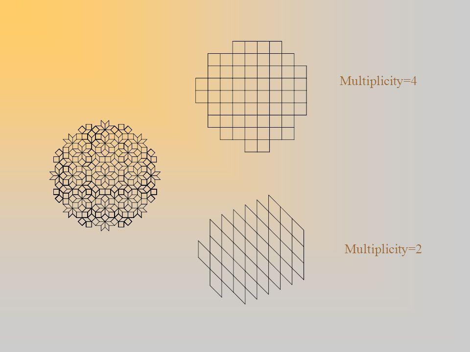 Multiplicity=4 Multiplicity=2