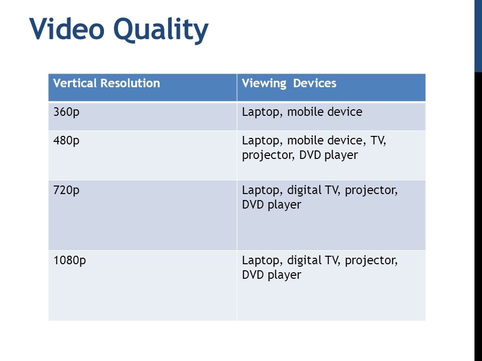 Video Quality Vertical ResolutionViewing Devices 360pLaptop, mobile device 480pLaptop, mobile device, TV, projector, DVD player 720pLaptop, digital TV, projector, DVD player 1080pLaptop, digital TV, projector, DVD player