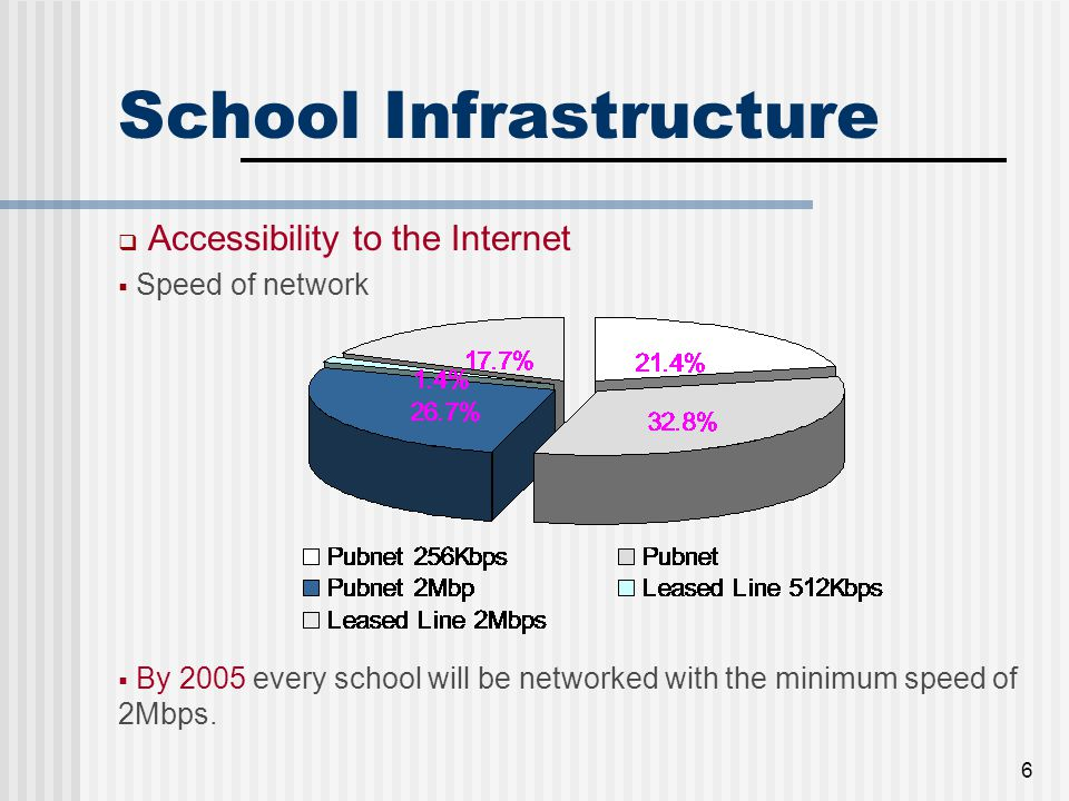 6 School Infrastructure  Accessibility to the Internet  Speed of network  By 2005 every school will be networked with the minimum speed of 2Mbps.