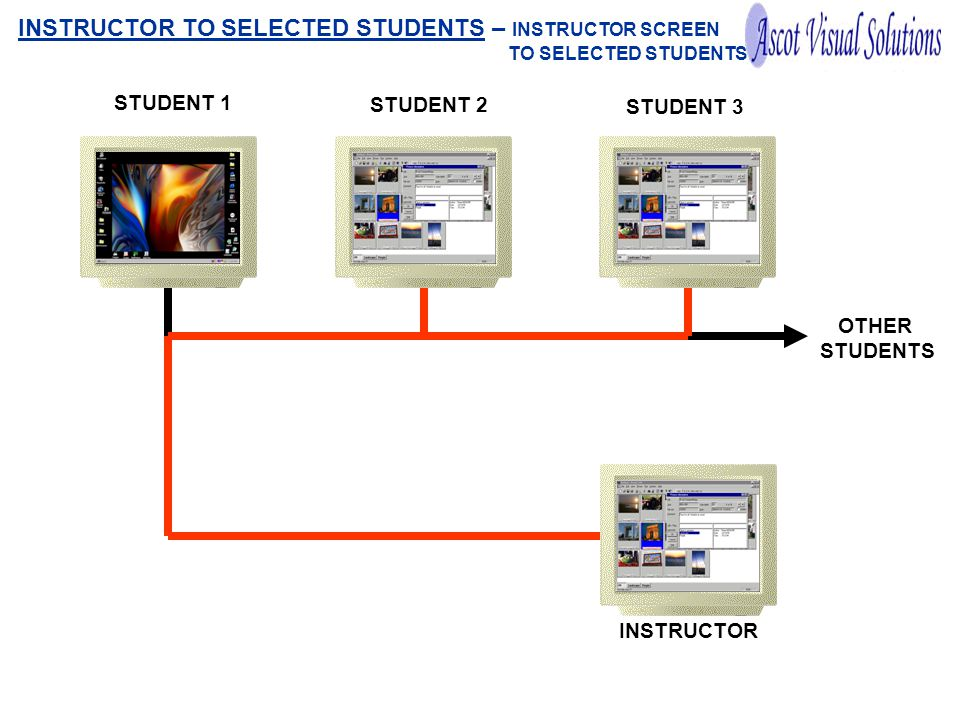 OTHER STUDENTS STUDENT 1 STUDENT 2 STUDENT 3 INSTRUCTOR INSTRUCTOR TO SELECTED STUDENTS – INSTRUCTOR SCREEN TO SELECTED STUDENTS