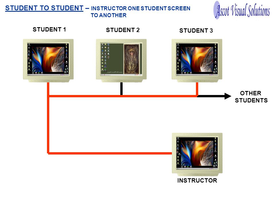 OTHER STUDENTS STUDENT 1 STUDENT 2 STUDENT 3 INSTRUCTOR STUDENT TO STUDENT – INSTRUCTOR ONE STUDENT SCREEN TO ANOTHER