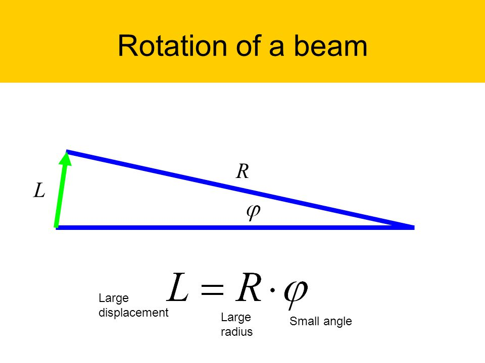 Rotation of a beam R L Small angle Large displacement Large radius