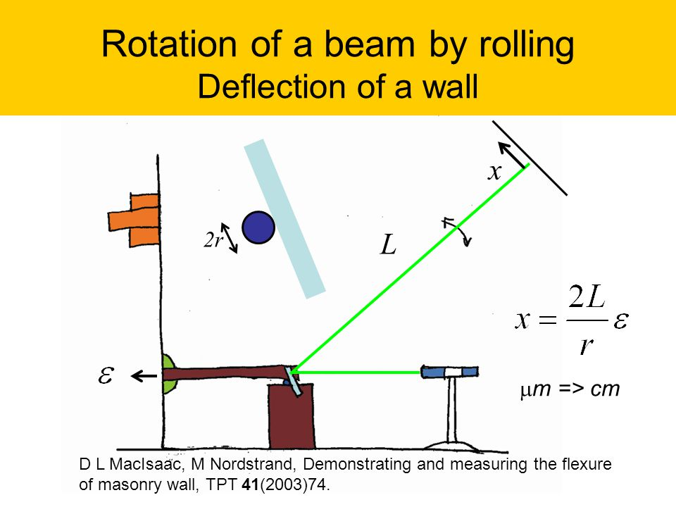 Rotation of a beam by rolling Deflection of a wall x L 2r  m => cm D L MacIsaac, M Nordstrand, Demonstrating and measuring the flexure of masonry wal