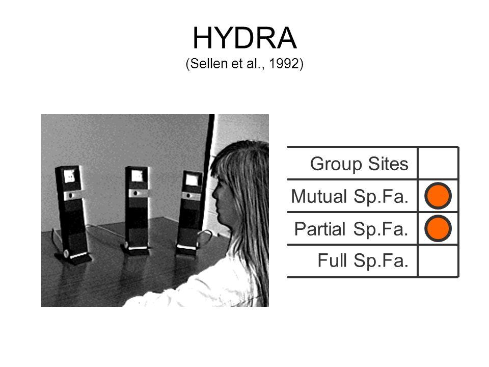 HYDRA (Sellen et al., 1992) Group Sites Mutual Sp.Fa. Full Sp.Fa. Partial Sp.Fa.