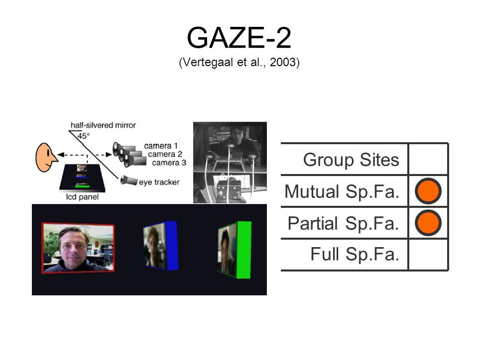 GAZE-2 (Vertegaal et al., 2003) Group Sites Mutual Sp.Fa. Full Sp.Fa. Partial Sp.Fa.