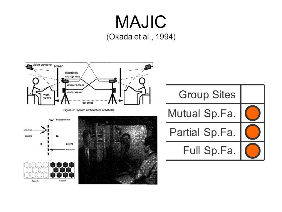 MAJIC (Okada et al., 1994) Group Sites Mutual Sp.Fa. Full Sp.Fa. Partial Sp.Fa.