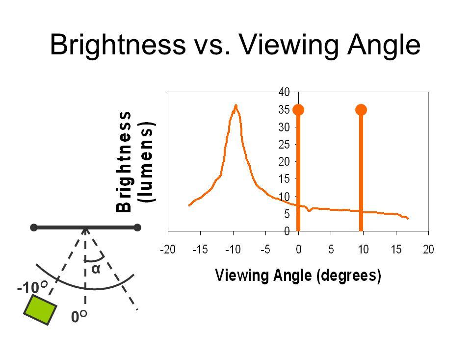 Brightness vs. Viewing Angle 0O0O α -10 O