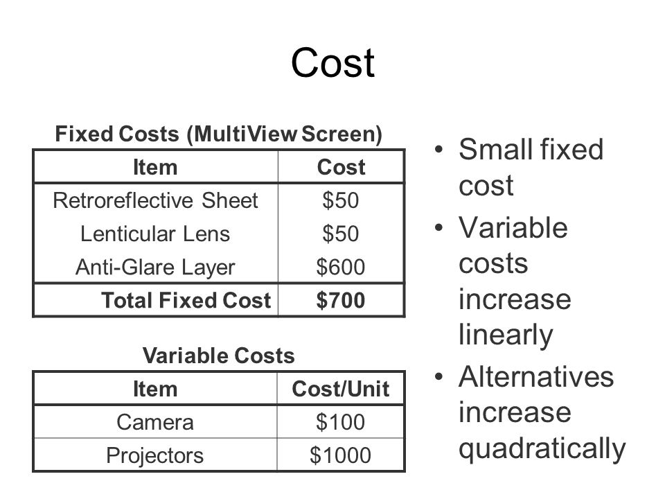 Cost Small fixed cost Variable costs increase linearly Alternatives increase quadratically Fixed Costs (MultiView Screen) ItemCost Retroreflective Sheet$50 Lenticular Lens$50 Anti-Glare Layer$600 Total Fixed Cost$700 Variable Costs ItemCost/Unit Camera$100 Projectors$1000