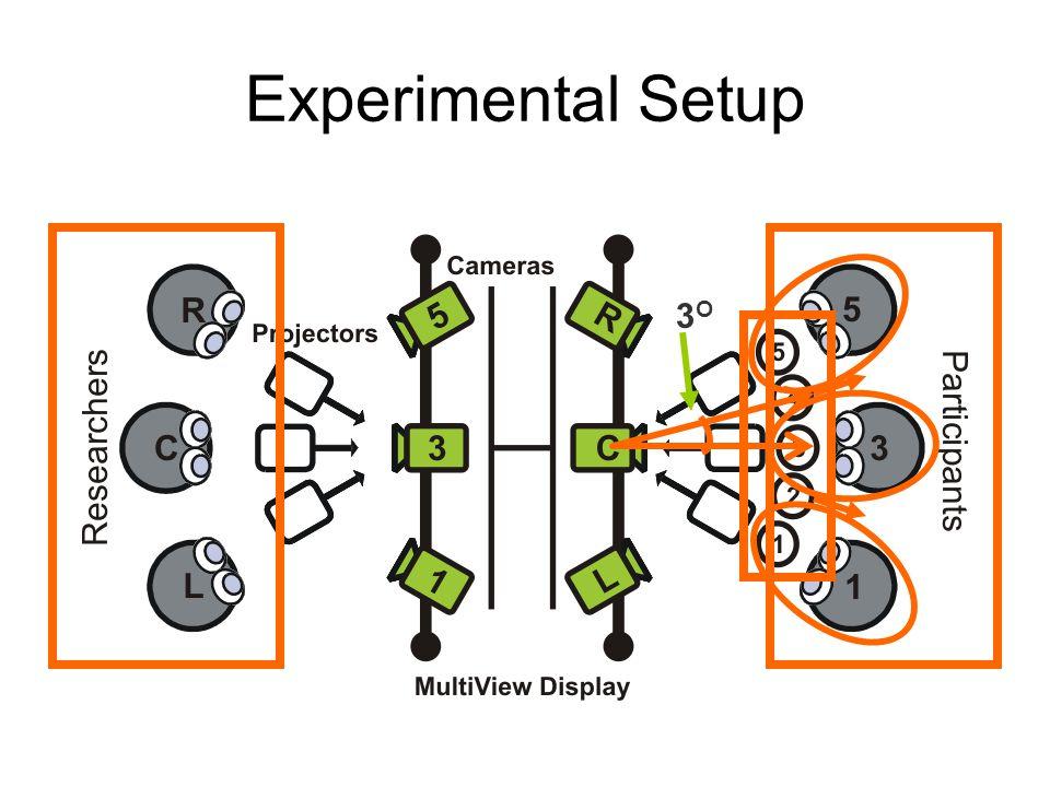 Experimental Setup 3O3O