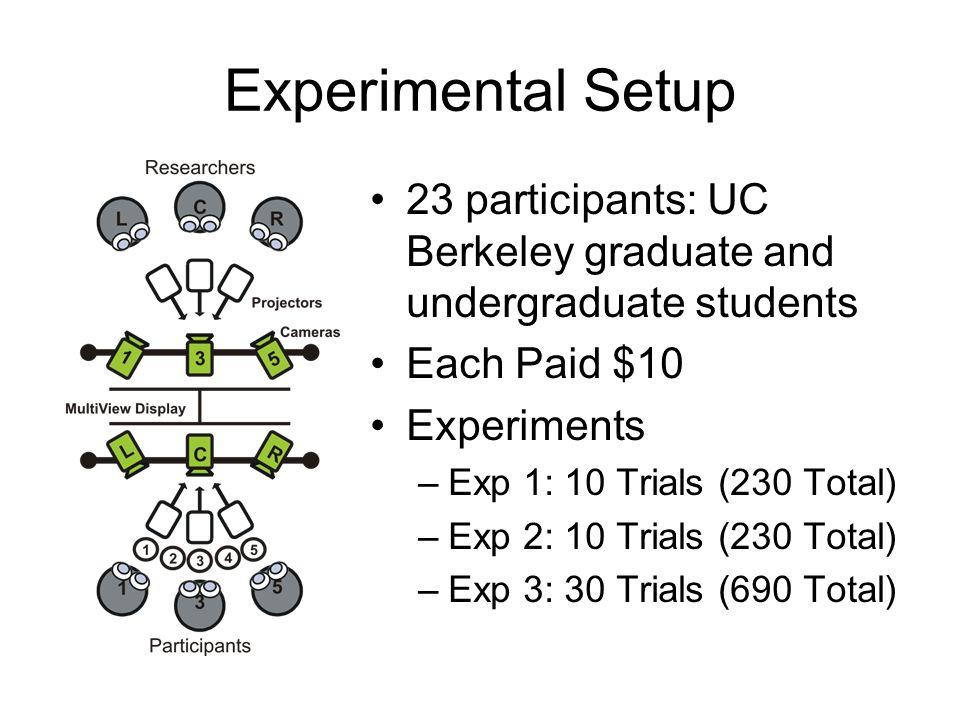23 participants: UC Berkeley graduate and undergraduate students Each Paid $10 Experiments –Exp 1: 10 Trials (230 Total) –Exp 2: 10 Trials (230 Total) –Exp 3: 30 Trials (690 Total)