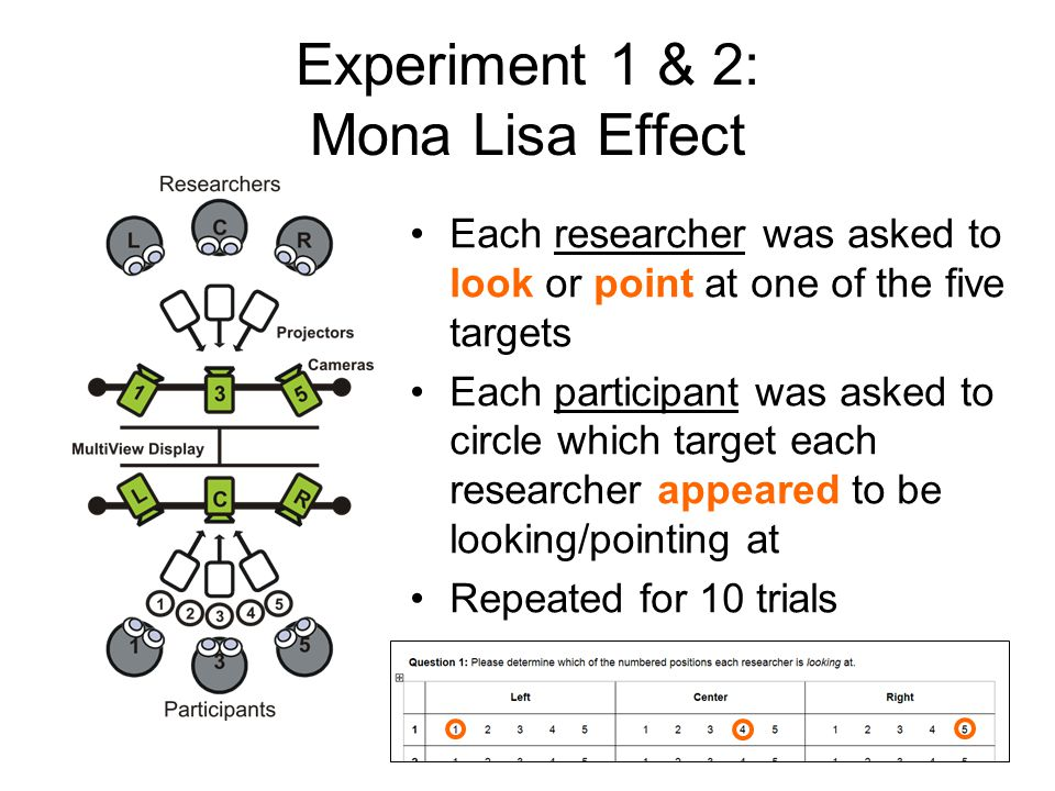 Experiment 1 & 2: Mona Lisa Effect Each researcher was asked to look or point at one of the five targets Each participant was asked to circle which target each researcher appeared to be looking/pointing at Repeated for 10 trials