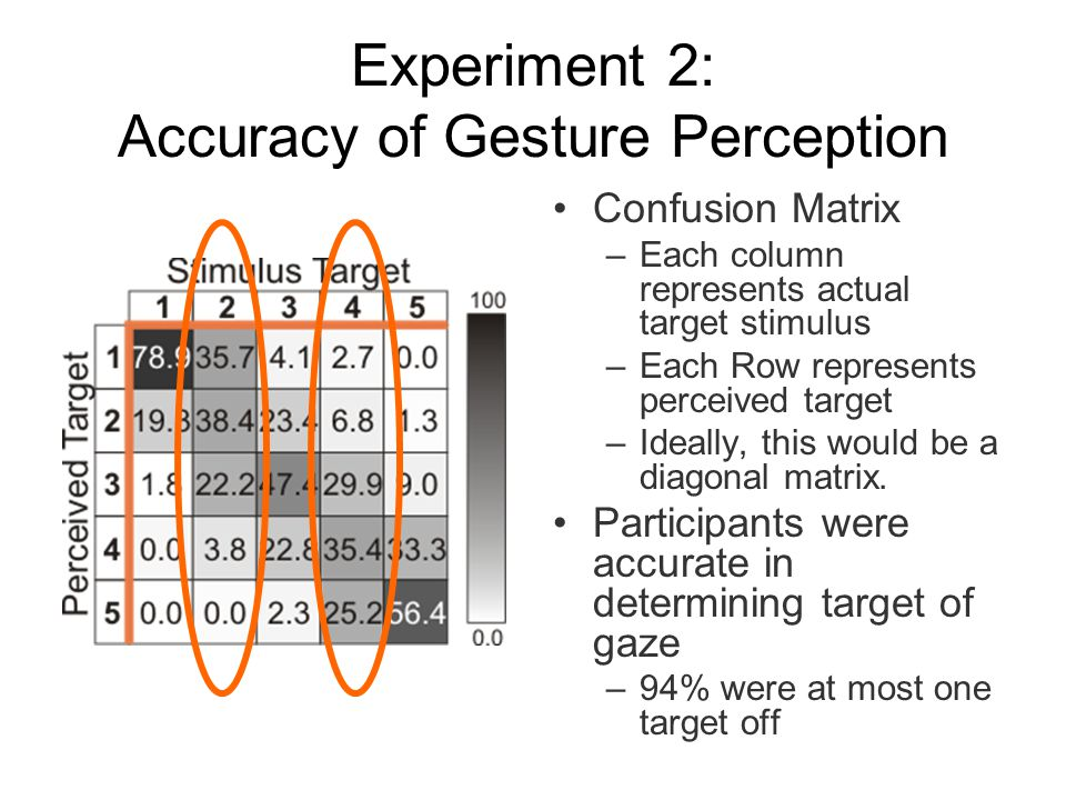Experiment 2: Accuracy of Gesture Perception Confusion Matrix –Each column represents actual target stimulus –Each Row represents perceived target –Ideally, this would be a diagonal matrix.