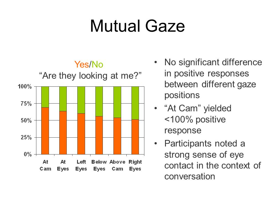 Mutual Gaze No significant difference in positive responses between different gaze positions At Cam yielded <100% positive response Participants noted a strong sense of eye contact in the context of conversation Yes/No Are they looking at me