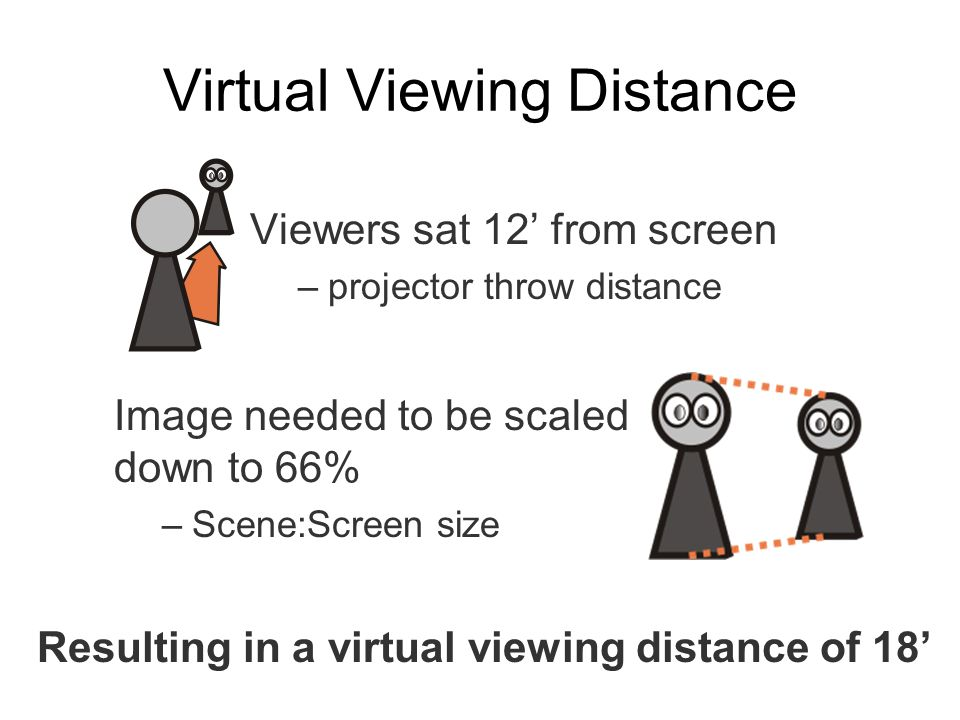 Virtual Viewing Distance Viewers sat 12' from screen –projector throw distance Image needed to be scaled down to 66% –Scene:Screen size Resulting in a virtual viewing distance of 18'
