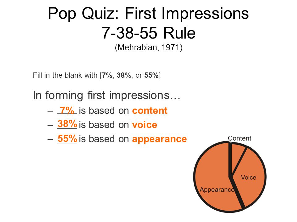 Pop Quiz: First Impressions 7-38-55 Rule (Mehrabian, 1971) In forming first impressions… – is based on content – is based on voice – is based on appearance Fill in the blank with [7%, 38%, or 55%] 7% 38% 55%