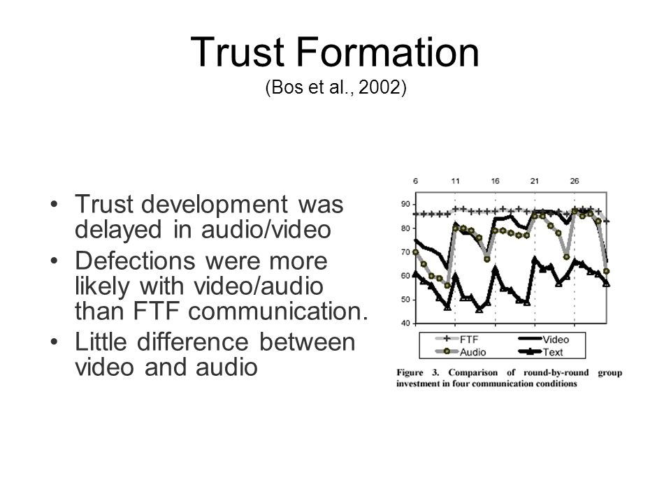 Trust Formation (Bos et al., 2002) Trust development was delayed in audio/video Defections were more likely with video/audio than FTF communication.