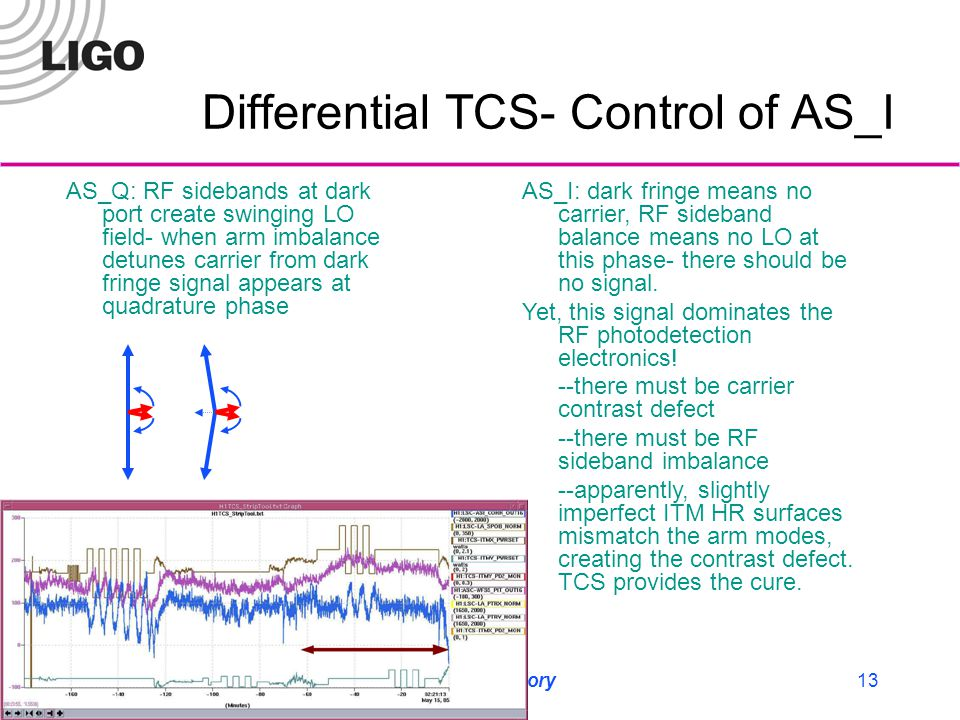 LIGO Laboratory13 Differential TCS- Control of AS_I AS_Q: RF sidebands at dark port create swinging LO field- when arm imbalance detunes carrier from