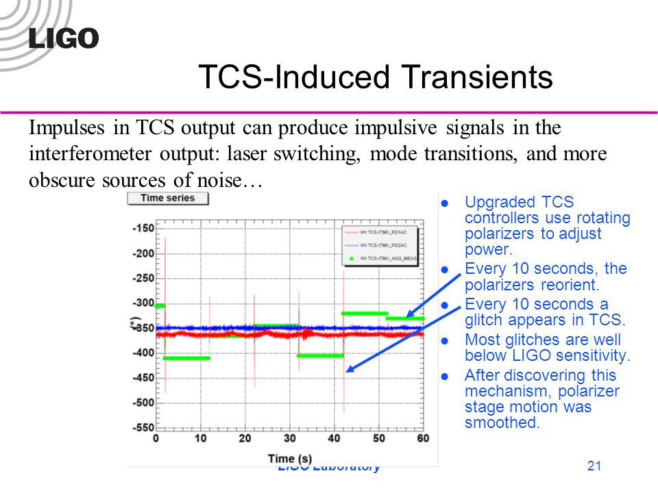 LIGO Laboratory21 TCS-Induced Transients Upgraded TCS controllers use rotating polarizers to adjust power. Every 10 seconds, the polarizers reorient.