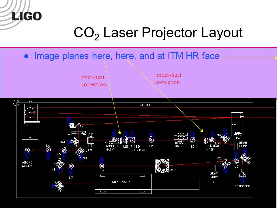 LIGO Laboratory5 CO 2 Laser Projector Layout Image planes here, here, and at ITM HR face over-heat correction under-heat correction