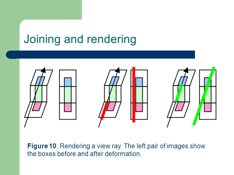 Figure 10: Rendering a view ray.