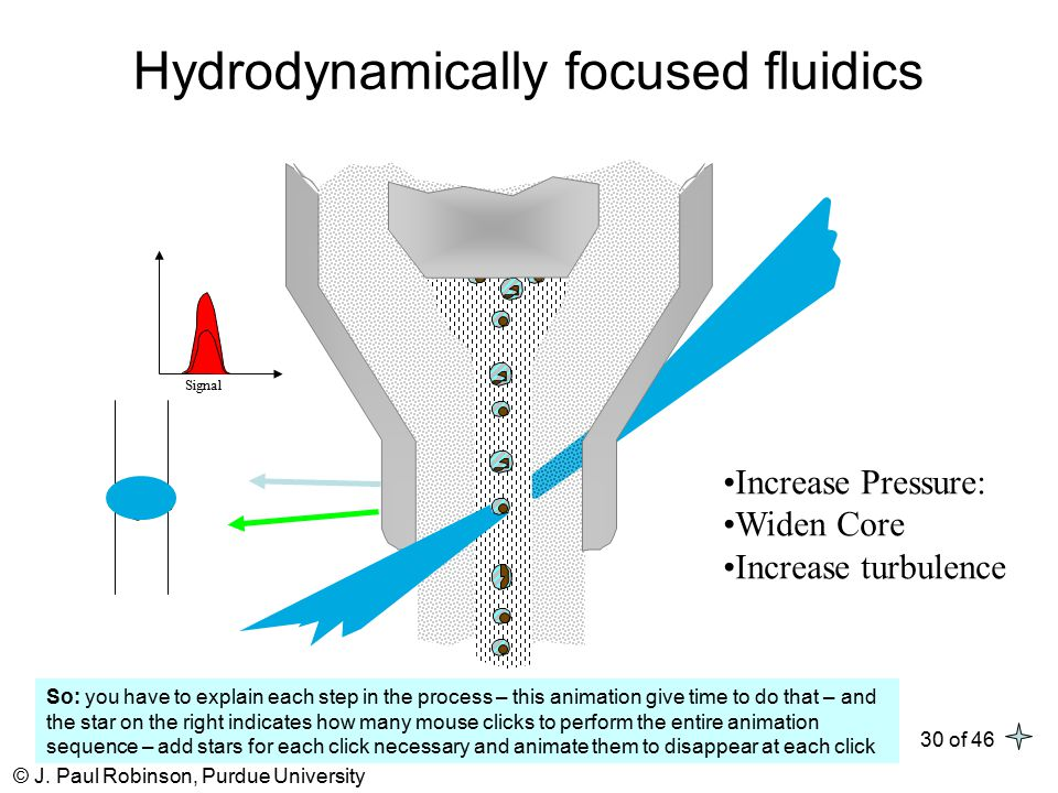 © J. Paul Robinson, Purdue University 30 of 46 Hydrodynamically focused fluidics Increase Pressure: Widen Core Increase turbulence Signal So: you have