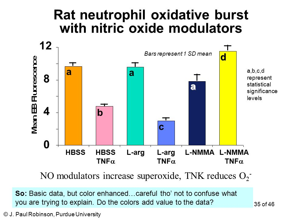 © J. Paul Robinson, Purdue University 35 of 46 0 4 8 12 HBSS TNF  HBSSL-arg TNF  L-NMMA TNF  a a a b c d d Rat neutrophil oxidative burst with nitr