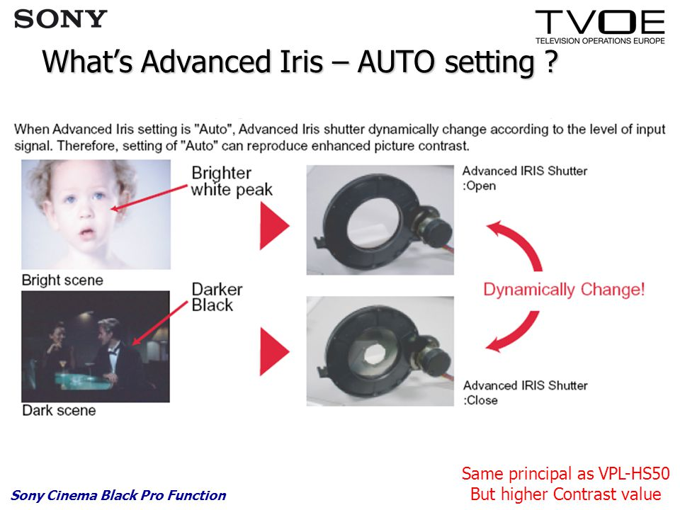 What's Advanced Iris – AUTO setting ? Sony Cinema Black Pro Function Same principal as VPL-HS50 But higher Contrast value