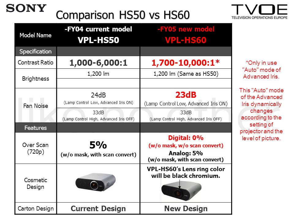 Comparison HS50 vs HS60 Model Name -FY04 current model VPL-HS50 -FY05 new model VPL-HS60 Specification Contrast Ratio 1,000-6,000:11,700-10,000:1* Bri